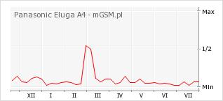 Wykres zmian popularności telefonu Panasonic Eluga A4