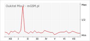 Wykres zmian popularności telefonu Oukitel Mix 2