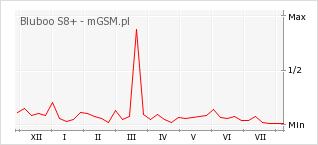 Wykres zmian popularności telefonu Bluboo S8+