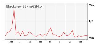 Wykres zmian popularności telefonu Blackview S8