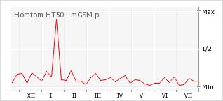 Wykres zmian popularności telefonu Homtom HT50