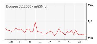 Wykres zmian popularności telefonu Doogee BL12000