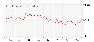 Wykres zmian popularności telefonu OnePlus 5T