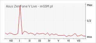 Wykres zmian popularności telefonu Asus ZenFone V Live