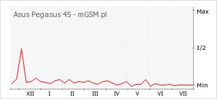 Wykres zmian popularności telefonu Asus Pegasus 4S