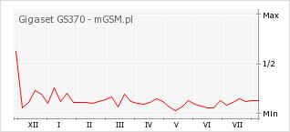 Wykres zmian popularności telefonu Gigaset GS370
