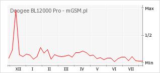Wykres zmian popularności telefonu Doogee BL12000 Pro