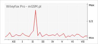 Wykres zmian popularności telefonu Wileyfox Pro