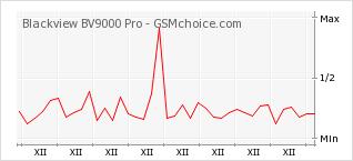 Popularity chart of Blackview BV9000 Pro