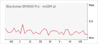 Wykres zmian popularności telefonu Blackview BV9000 Pro