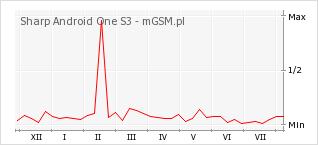 Wykres zmian popularności telefonu Sharp Android One S3