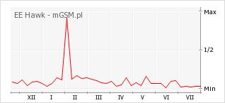 Wykres zmian popularności telefonu EE Hawk