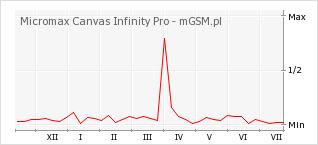 Wykres zmian popularności telefonu Micromax Canvas Infinity Pro