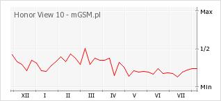 Wykres zmian popularności telefonu Honor View 10