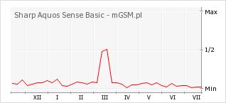 Wykres zmian popularności telefonu Sharp Aquos Sense Basic