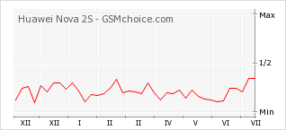 Popularity chart of Huawei Nova 2S