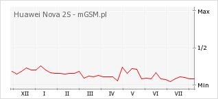 Wykres zmian popularności telefonu Huawei Nova 2S