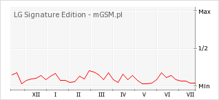 Wykres zmian popularności telefonu LG Signature Edition