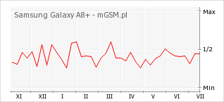 Wykres zmian popularności telefonu Samsung Galaxy A8+