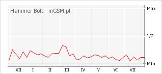 Wykres zmian popularności telefonu Hammer Bolt