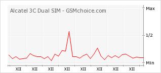 Popularity chart of Alcatel 3C Dual SIM