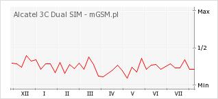 Wykres zmian popularności telefonu Alcatel 3C Dual SIM