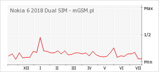 Wykres zmian popularności telefonu Nokia 6 2018 Dual SIM