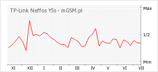 Wykres zmian popularności telefonu TP-Link Neffos Y5s
