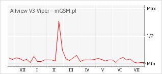 Wykres zmian popularności telefonu Allview V3 Viper