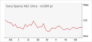 Wykres zmian popularności telefonu Sony Xperia XA2 Ultra