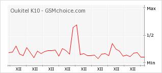 Popularity chart of Oukitel K10