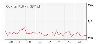 Wykres zmian popularności telefonu Oukitel K10
