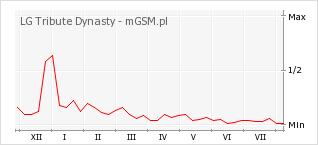 Wykres zmian popularności telefonu LG Tribute Dynasty