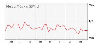 Wykres zmian popularności telefonu Meizu M6s