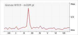 Wykres zmian popularności telefonu Gionee W919