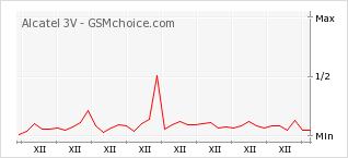Popularity chart of Alcatel 3V