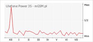 Wykres zmian popularności telefonu Ulefone Power 3S