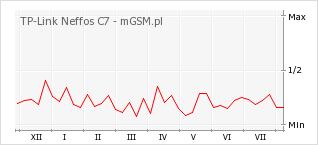Wykres zmian popularności telefonu TP-Link Neffos C7