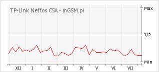 Wykres zmian popularności telefonu TP-Link Neffos C5A