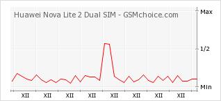 Popularity chart of Huawei Nova Lite 2 Dual SIM