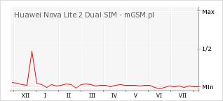 Wykres zmian popularności telefonu Huawei Nova Lite 2 Dual SIM