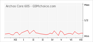 Popularity chart of Archos Core 60S