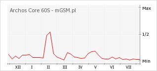 Wykres zmian popularności telefonu Archos Core 60S