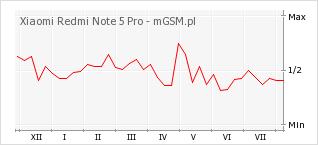 Wykres zmian popularności telefonu Xiaomi Redmi Note 5 Pro