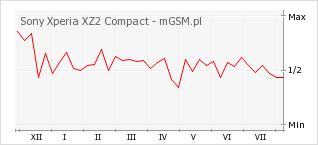 Wykres zmian popularności telefonu Sony Xperia XZ2 Compact