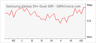 Popularity chart of Samsung Galaxy S9+ Dual SIM