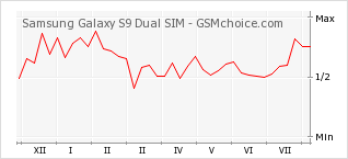 Popularity chart of Samsung Galaxy S9 Dual SIM