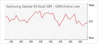 Popularity chart of Samsung Galaxy S9 Dual SIM