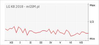 Wykres zmian popularności telefonu LG K8 2018