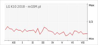 Wykres zmian popularności telefonu LG K10 2018